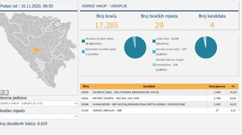 Prvi službeni rezultati izbora u općini Gornji Vakuf – Uskoplje